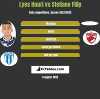 Lyes Houri vs Steliano Filip h2h player stats