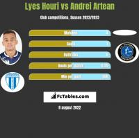 Lyes Houri vs Andrei Artean h2h player stats