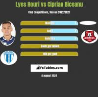 Lyes Houri vs Ciprian Biceanu h2h player stats