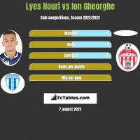 Lyes Houri vs Ion Gheorghe h2h player stats