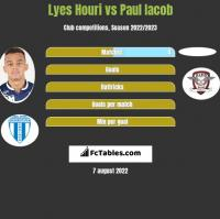 Lyes Houri vs Paul Iacob h2h player stats