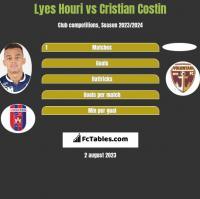 Lyes Houri vs Cristian Costin h2h player stats