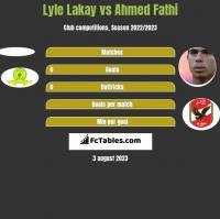 Lyle Lakay vs Ahmed Fathi h2h player stats