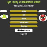 Lyle Lakay vs Mahmoud Wahid h2h player stats