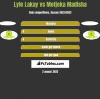 Lyle Lakay vs Motjeka Madisha h2h player stats