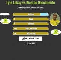 Lyle Lakay vs Ricardo Nascimento h2h player stats