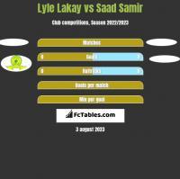 Lyle Lakay vs Saad Samir h2h player stats