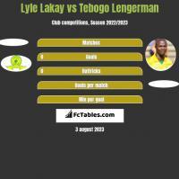 Lyle Lakay vs Tebogo Lengerman h2h player stats