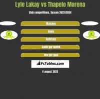 Lyle Lakay vs Thapelo Morena h2h player stats