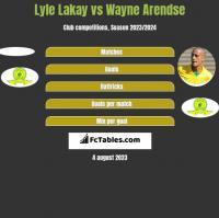 Lyle Lakay vs Wayne Arendse h2h player stats