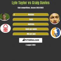 Lyle Taylor vs Craig Davies h2h player stats