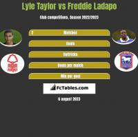 Lyle Taylor vs Freddie Ladapo h2h player stats