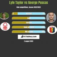 Lyle Taylor vs George Puscas h2h player stats