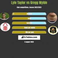 Lyle Taylor vs Gregg Wylde h2h player stats