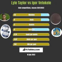 Lyle Taylor vs Igor Vetokele h2h player stats
