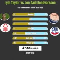 Lyle Taylor vs Jon Dadi Boedvarsson h2h player stats