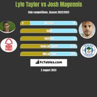 Lyle Taylor vs Josh Magennis h2h player stats