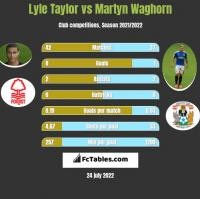 Lyle Taylor vs Martyn Waghorn h2h player stats