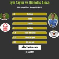 Lyle Taylor vs Nicholas Ajose h2h player stats