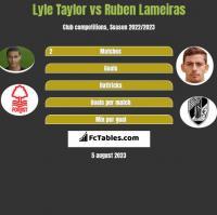 Lyle Taylor vs Ruben Lameiras h2h player stats