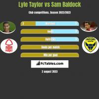 Lyle Taylor vs Sam Baldock h2h player stats