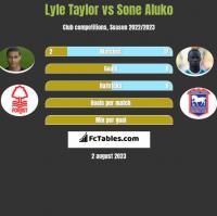 Lyle Taylor vs Sone Aluko h2h player stats