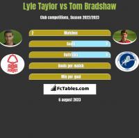 Lyle Taylor vs Tom Bradshaw h2h player stats