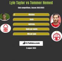 Lyle Taylor vs Tommer Hemed h2h player stats
