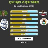 Lyle Taylor vs Tyler Walker h2h player stats