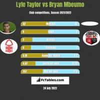 Lyle Taylor vs Bryan Mbeumo h2h player stats