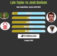 Lyle Taylor vs Josh Davison h2h player stats
