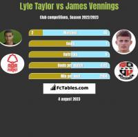 Lyle Taylor vs James Vennings h2h player stats