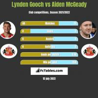 Lynden Gooch vs Aiden McGeady h2h player stats