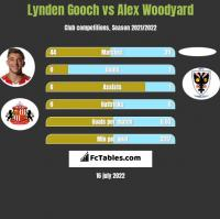 Lynden Gooch vs Alex Woodyard h2h player stats