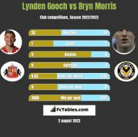 Lynden Gooch vs Bryn Morris h2h player stats