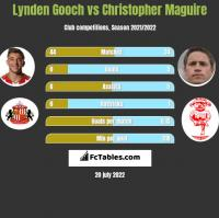 Lynden Gooch vs Christopher Maguire h2h player stats