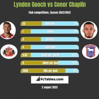 Lynden Gooch vs Conor Chaplin h2h player stats