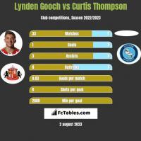 Lynden Gooch vs Curtis Thompson h2h player stats