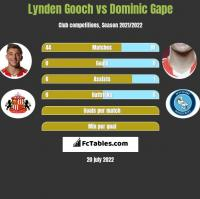 Lynden Gooch vs Dominic Gape h2h player stats