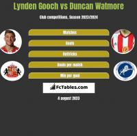 Lynden Gooch vs Duncan Watmore h2h player stats