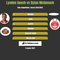 Lynden Gooch vs Dylan McGeouch h2h player stats