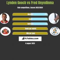 Lynden Gooch vs Fred Onyedinma h2h player stats