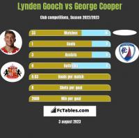Lynden Gooch vs George Cooper h2h player stats