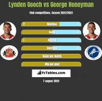 Lynden Gooch vs George Honeyman h2h player stats