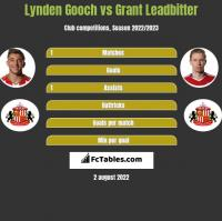 Lynden Gooch vs Grant Leadbitter h2h player stats