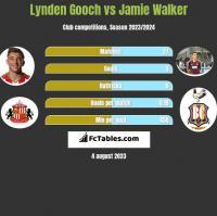 Lynden Gooch vs Jamie Walker h2h player stats