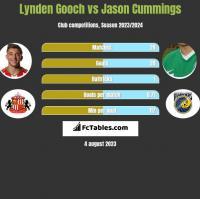 Lynden Gooch vs Jason Cummings h2h player stats