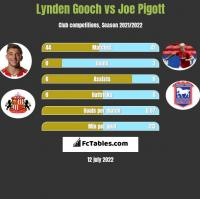 Lynden Gooch vs Joe Pigott h2h player stats