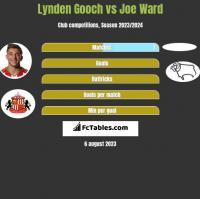 Lynden Gooch vs Joe Ward h2h player stats