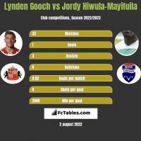 Lynden Gooch vs Jordy Hiwula-Mayifuila h2h player stats